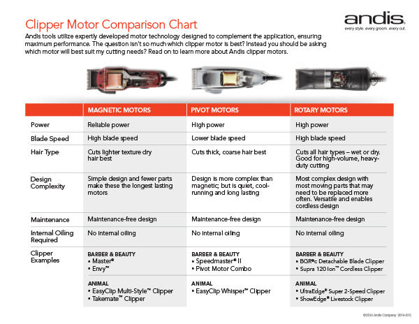 Different Types of Motors for Hair Clippers