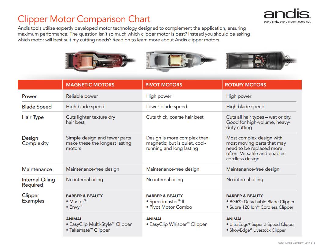 Andis Clipper Motor Comparison Chart